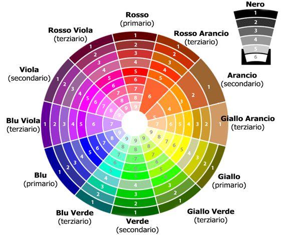 ruota dei colori - cerchio di Itten